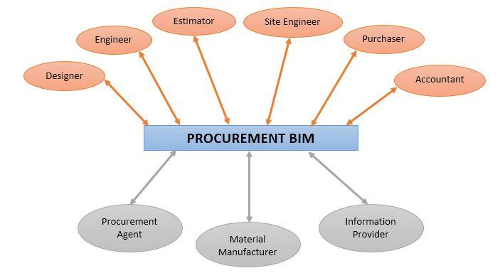 procurement bim